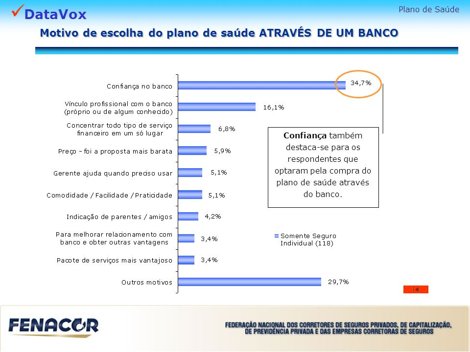 DataVox Confiança também destaca-se para os respondentes que optaram pela compra do plano de saúde através do banco. Plano de Saúde Motivo de escolha