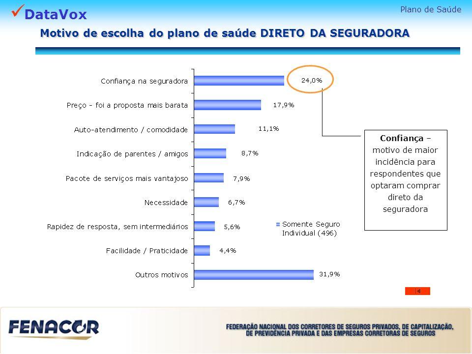DataVox Confiança – motivo de maior incidência para respondentes que optaram comprar direto da seguradora Plano de Saúde Motivo de escolha do plano de