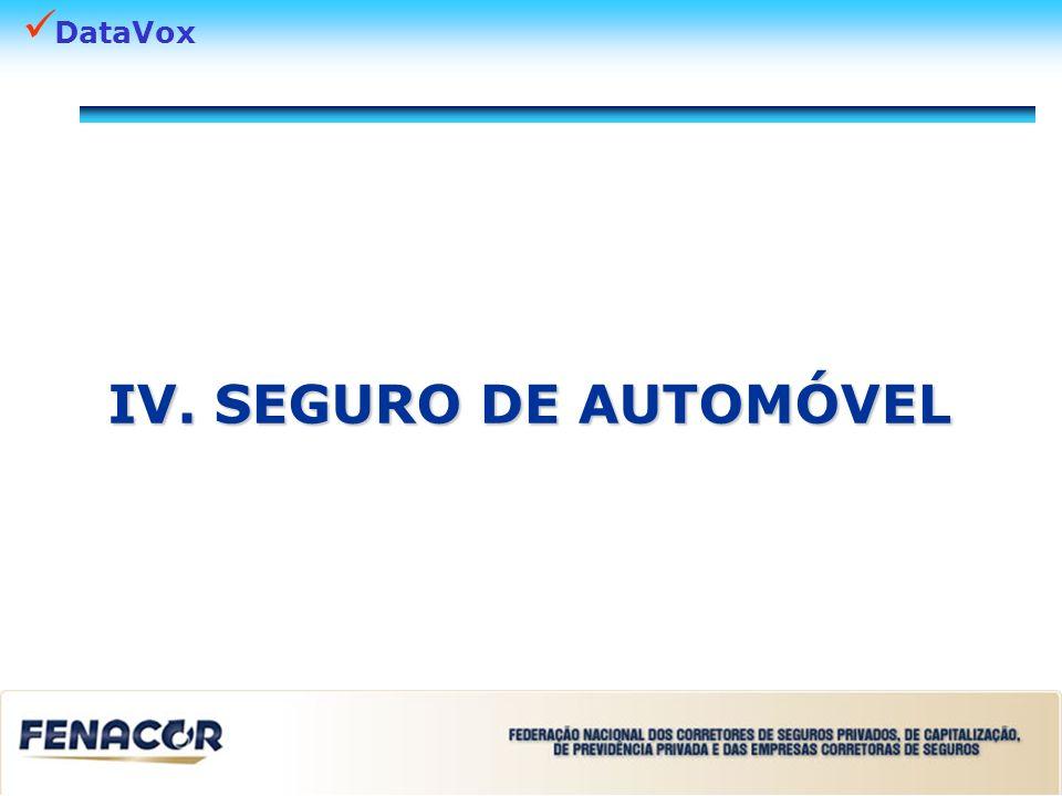 DataVox IV. SEGURO DE AUTOMÓVEL