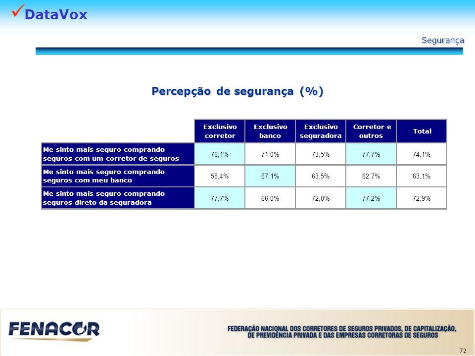 DataVox 72 Percepção de segurança (%) Exclusivo corretor Exclusivo banco Exclusivo seguradora Corretor e outros Total Me sinto mais seguro comprando s
