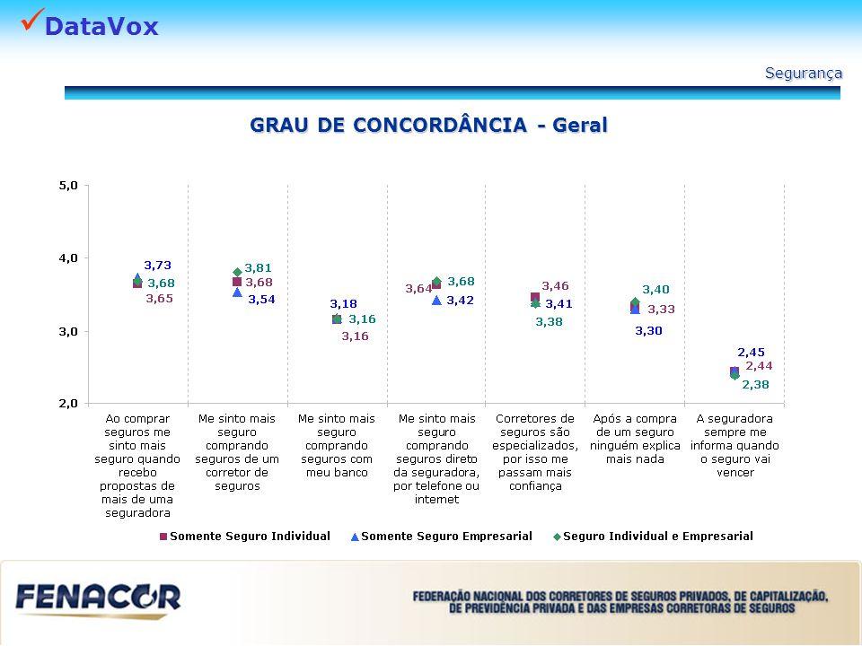 DataVox Segurança GRAU DE CONCORDÂNCIA - Geral