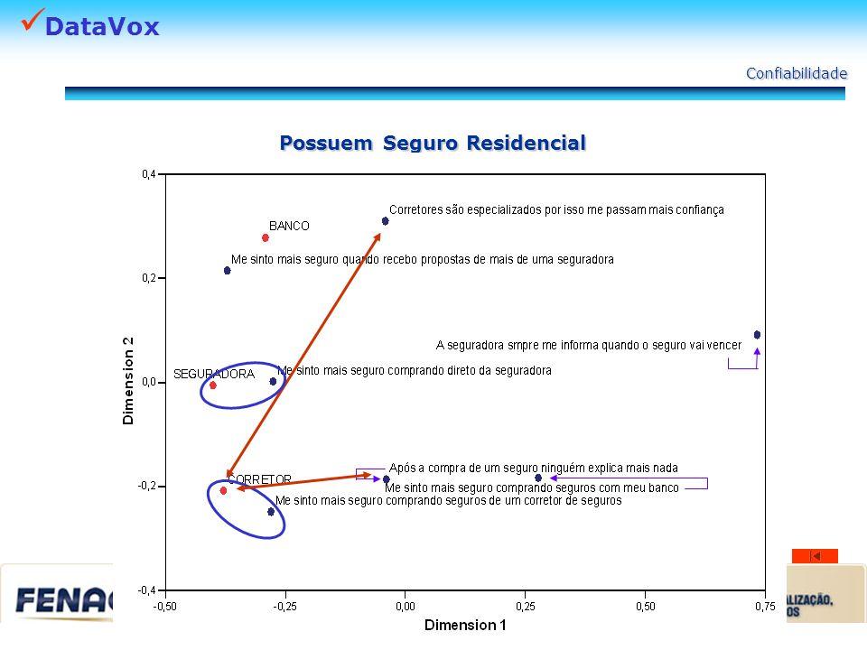 DataVox Confiabilidade Possuem Seguro Residencial