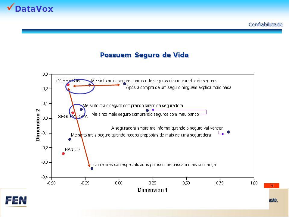DataVox Confiabilidade Possuem Plano de Previdência