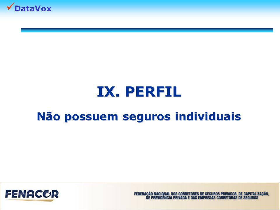 DataVox IX. PERFIL Não possuem seguros individuais