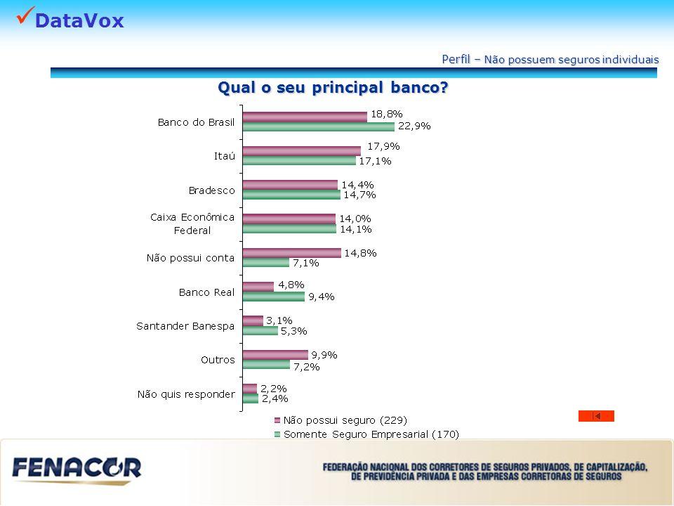 DataVox Qual o seu principal banco? Perfil – Não possuem seguros individuais