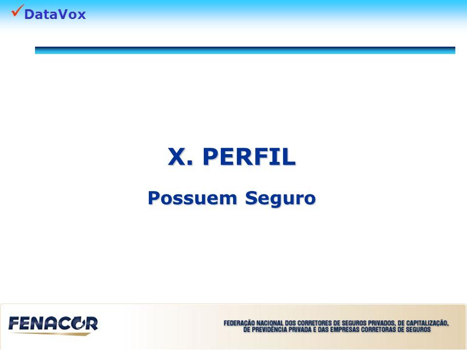 DataVox Perfil – P ossuem seguro Qual é a sua idade.