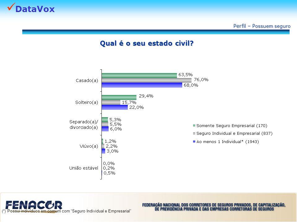 DataVox Qual é o seu estado civil? Perfil – P ossuem seguro (*) Possui indivíduos em comum com Seguro Individual e Empresarial