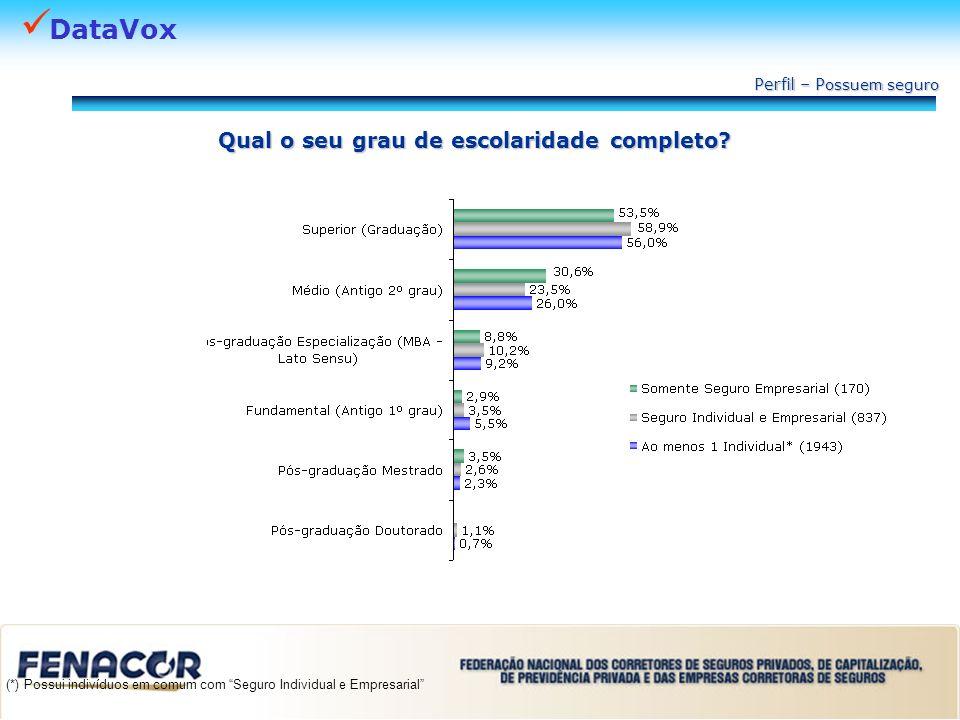 DataVox Qual o seu grau de escolaridade completo? Perfil – P ossuem seguro (*) Possui indivíduos em comum com Seguro Individual e Empresarial