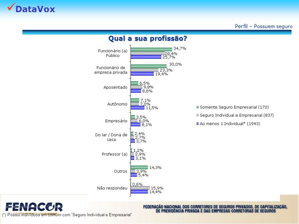 DataVox Qual a sua profissão? Perfil – P ossuem seguro (*) Possui indivíduos em comum com Seguro Individual e Empresarial