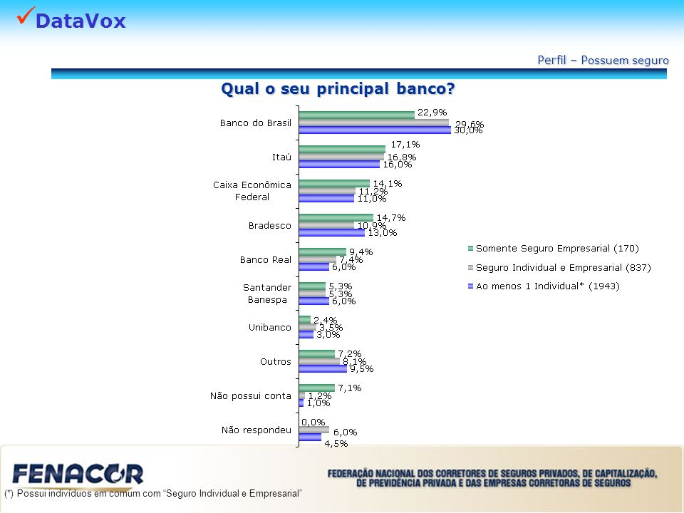 DataVox Qual o seu principal banco? Perfil – P ossuem seguro (*) Possui indivíduos em comum com Seguro Individual e Empresarial