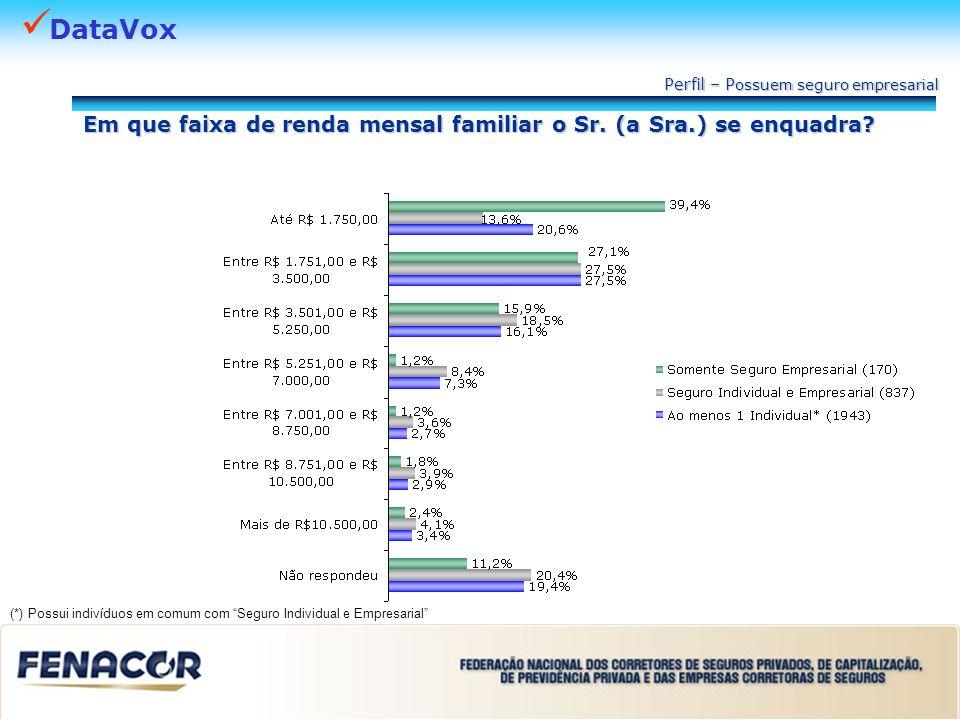 DataVox Em que faixa de renda mensal familiar o Sr. (a Sra.) se enquadra? Perfil – P ossuem seguro empresarial (*) Possui indivíduos em comum com Segu
