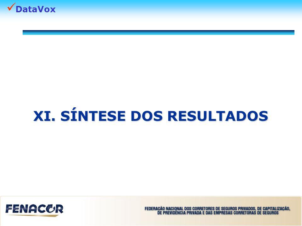 DataVox Síntese dos Resultados No que se refere à posse de seguros, maiores proporções de respondentes com plano de saúde empresarial (37,1%) e seguro automóvel individual (51,6%).