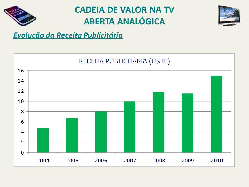 Evolução da Receita Publicitária CADEIA DE VALOR NA TV ABERTA ANALÓGICA