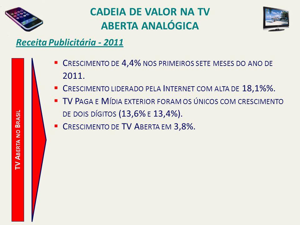 TV A BERTA NO B RASIL Receita Publicitária - 2011 C RESCIMENTO DE 4,4% NOS PRIMEIROS SETE MESES DO ANO DE 2011. C RESCIMENTO LIDERADO PELA I NTERNET C