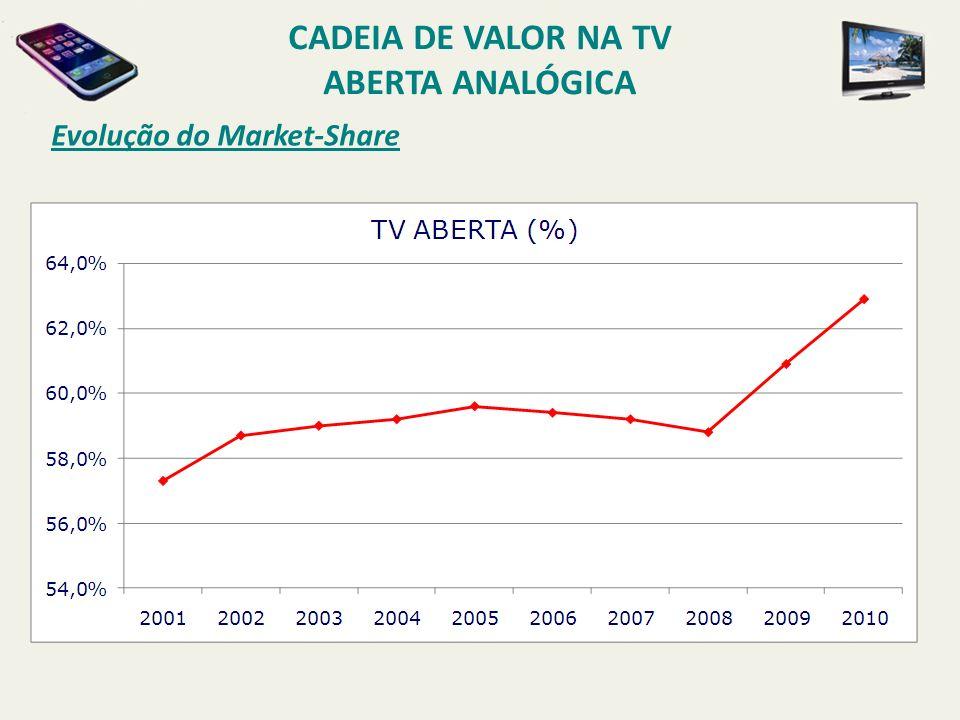 Evolução do Market-Share CADEIA DE VALOR NA TV ABERTA ANALÓGICA