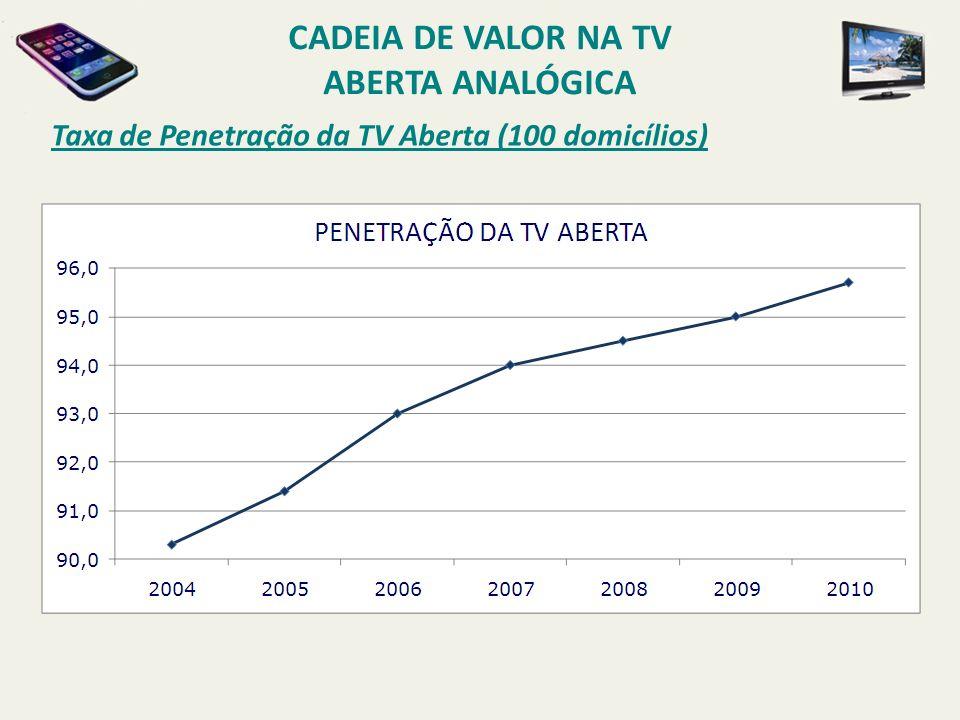 Taxa de Penetração da TV Aberta (100 domicílios) CADEIA DE VALOR NA TV ABERTA ANALÓGICA