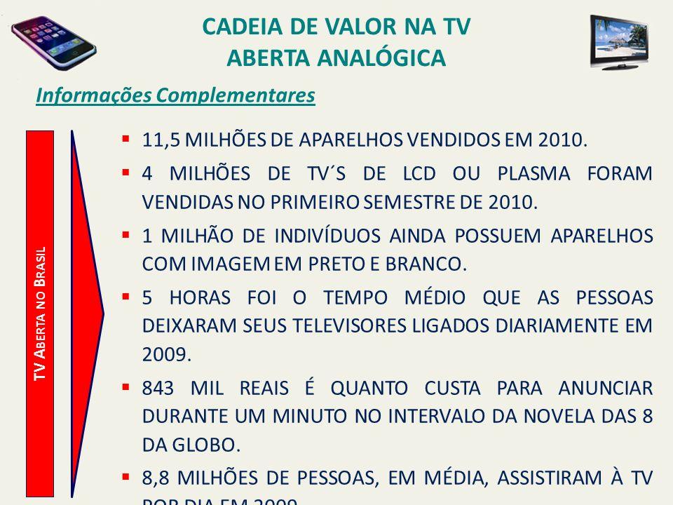 TV A BERTA NO B RASIL Informações Complementares 11,5 MILHÕES DE APARELHOS VENDIDOS EM 2010. 4 MILHÕES DE TV´S DE LCD OU PLASMA FORAM VENDIDAS NO PRIM