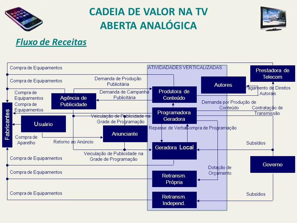 Fluxo de Receitas CADEIA DE VALOR NA TV ABERTA ANALÓGICA Produtora de Conteúdo Programadora Geradora Geradora Local Retransm. Própria Retransm. Indepe