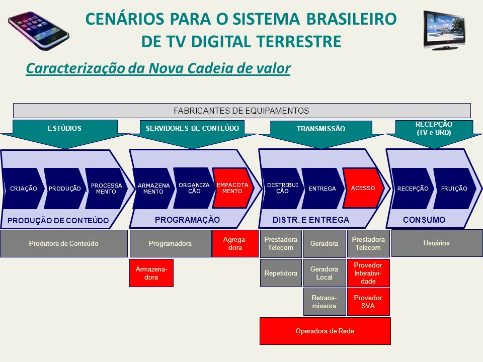 CENÁRIOS PARA O SISTEMA BRASILEIRO DE TV DIGITAL TERRESTRE Caracterização da Nova Cadeia de valor PAPAPAPA CRIAÇÃO PRODUÇÃO PROCESSA MENTO ARMAZENA ME