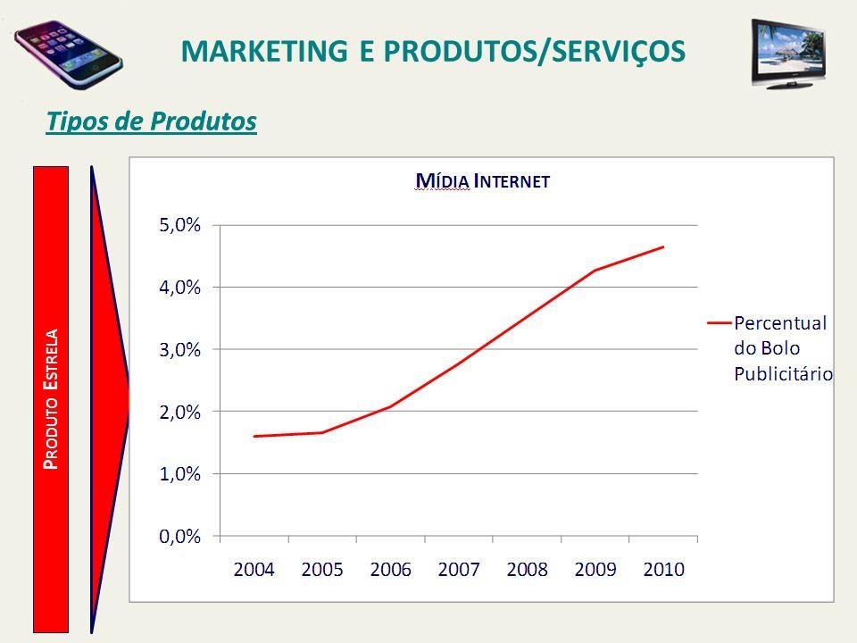 Tipos de Produtos MARKETING E PRODUTOS/SERVIÇOS P RODUTO E STRELA Tipos de Produtos
