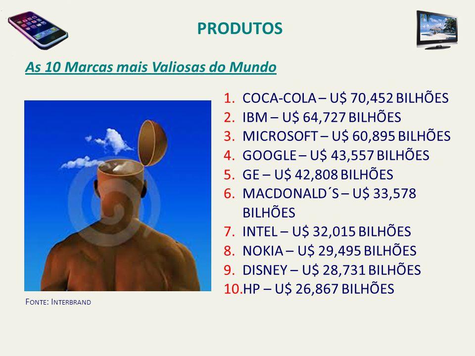 As 10 Marcas mais Valiosas do Mundo PRODUTOS 1.COCA-COLA – U$ 70,452 BILHÕES 2.IBM – U$ 64,727 BILHÕES 3.MICROSOFT – U$ 60,895 BILHÕES 4.GOOGLE – U$ 4