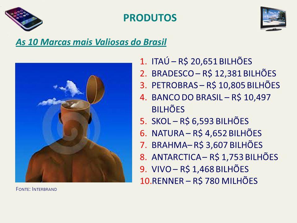 As 10 Marcas mais Valiosas do Brasil PRODUTOS 1.ITAÚ – R$ 20,651 BILHÕES 2.BRADESCO – R$ 12,381 BILHÕES 3.PETROBRAS – R$ 10,805 BILHÕES 4.BANCO DO BRA