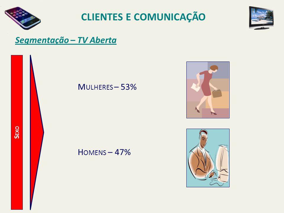 Segmentação – TV Aberta S EXO CLIENTES E COMUNICAÇÃO M ULHERES – 53% H OMENS – 47%