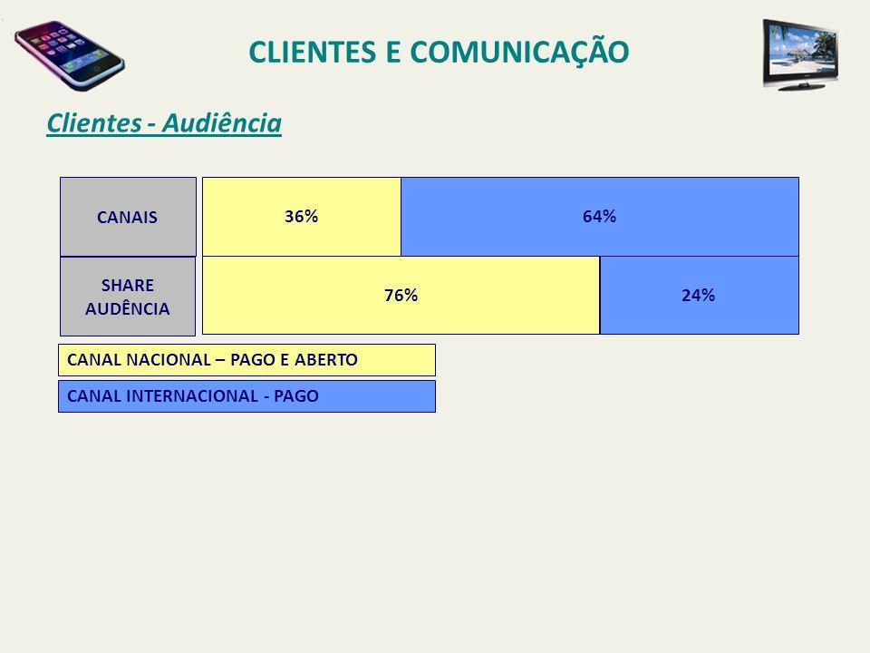Clientes - Audiência CLIENTES E COMUNICAÇÃO CANAIS 36% 64% SHARE AUDÊNCIA 76%24% CANAL NACIONAL – PAGO E ABERTO CANAL INTERNACIONAL - PAGO