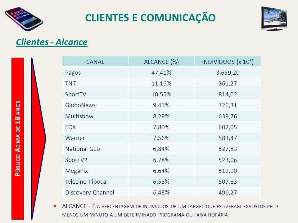 Clientes - Alcance P ÚBLICO A CIMA DE 18 ANOS CLIENTES E COMUNICAÇÃO CANALALCANCE (%)INDIVÍDUOS (x 10 3 ) Pagos47,41%3.659,20 TNT11,16%861,27 SportTV1