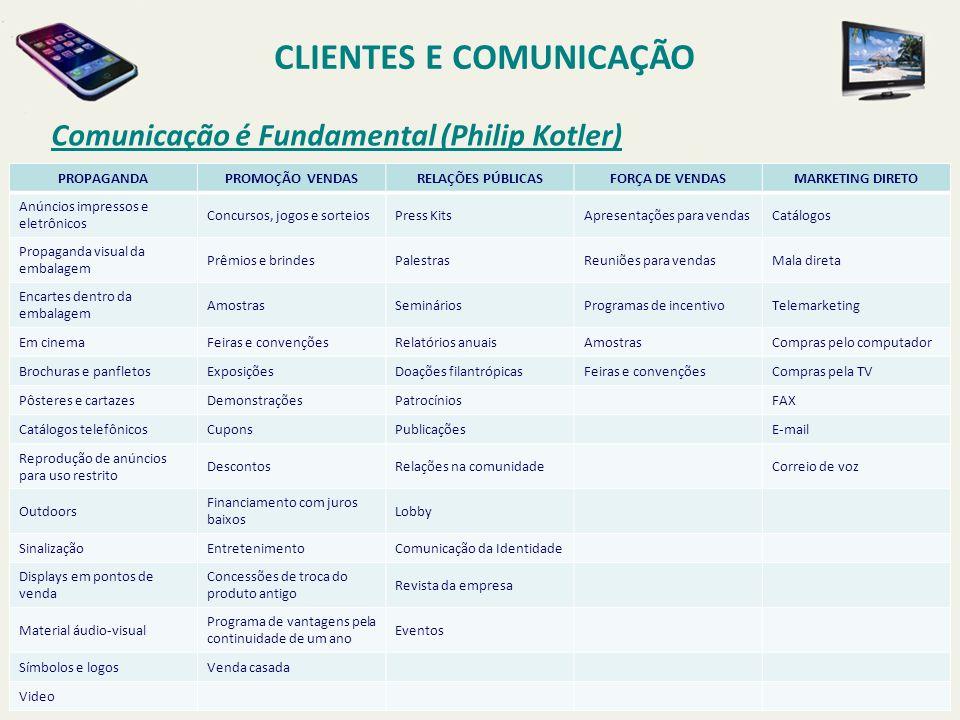 Comunicação é Fundamental (Philip Kotler) CLIENTES E COMUNICAÇÃO PROPAGANDAPROMOÇÃO VENDASRELAÇÕES PÚBLICASFORÇA DE VENDASMARKETING DIRETO Anúncios im