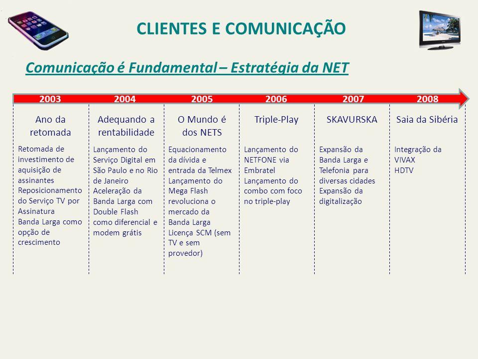 Comunicação é Fundamental – Estratégia da NET CLIENTES E COMUNICAÇÃO 2003 2004 2005 2006 2007 2008 Ano da retomada Adequando a rentabilidade O Mundo é