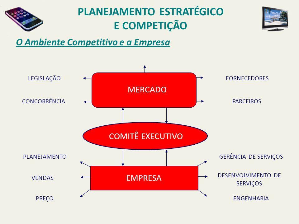 O Ambiente Competitivo e a Empresa COMITÊ EXECUTIVO GERÊNCIA DE SERVIÇOS DESENVOLVIMENTO DE SERVIÇOS ENGENHARIA PLANEJAMENTO VENDAS PREÇO EMPRESA FORN