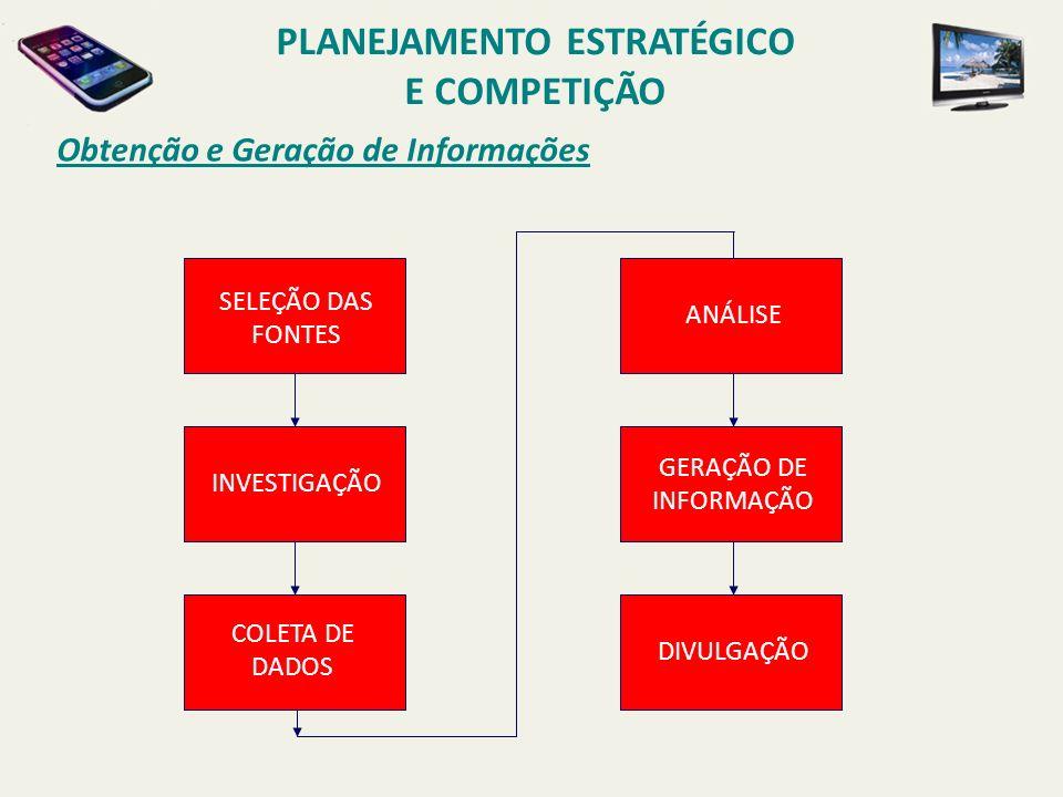 Obtenção e Geração de Informações SELEÇÃO DAS FONTES INVESTIGAÇÃO COLETA DE DADOS ANÁLISE GERAÇÃO DE INFORMAÇÃO DIVULGAÇÃO PLANEJAMENTO ESTRATÉGICO E