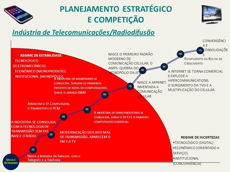Indústria de Telecomunicações/Radiodifusão REGIME DE INCERTEZAS TECNOLÓGICO (DIGITAL) ECONÔMICO (ORIENTADO A SERVIÇO) INSTITUCIONAL (CONCORRÊNCIA) REG