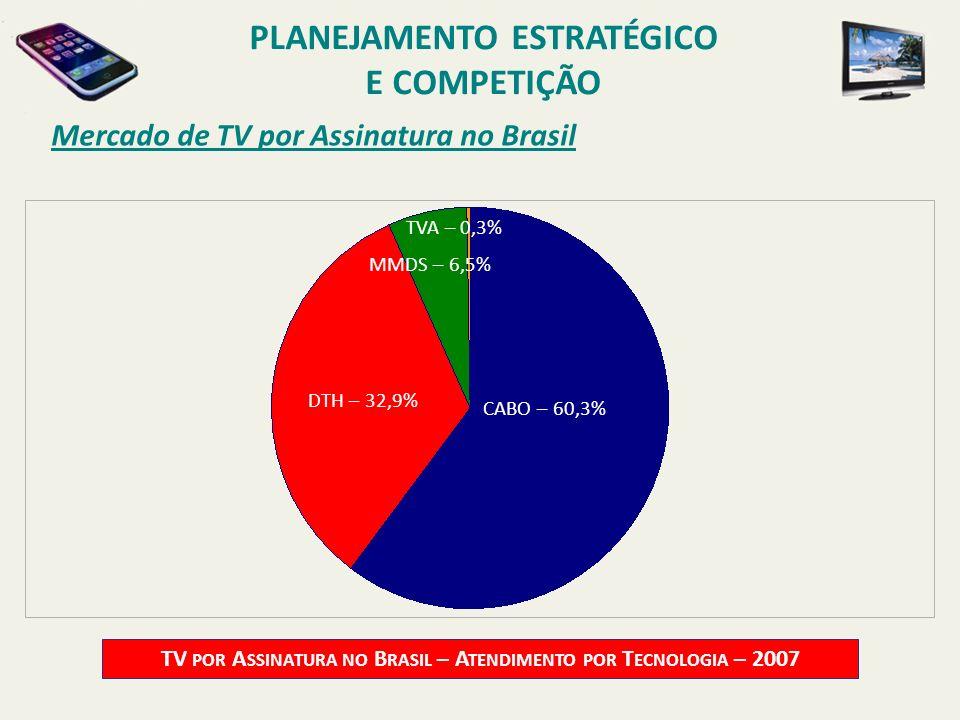Mercado de TV por Assinatura no Brasil TV POR A SSINATURA NO B RASIL – A TENDIMENTO POR T ECNOLOGIA – 2007 CABO – 60,3% DTH – 32,9% MMDS – 6,5% PLANEJ