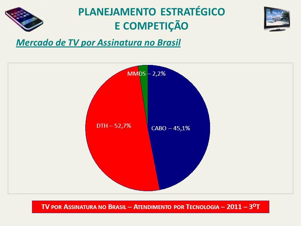 Mercado de TV por Assinatura no Brasil TV POR A SSINATURA NO B RASIL – A TENDIMENTO POR T ECNOLOGIA – 2011 – 3 O T CABO – 45,1% DTH – 52,7% MMDS – 2,2