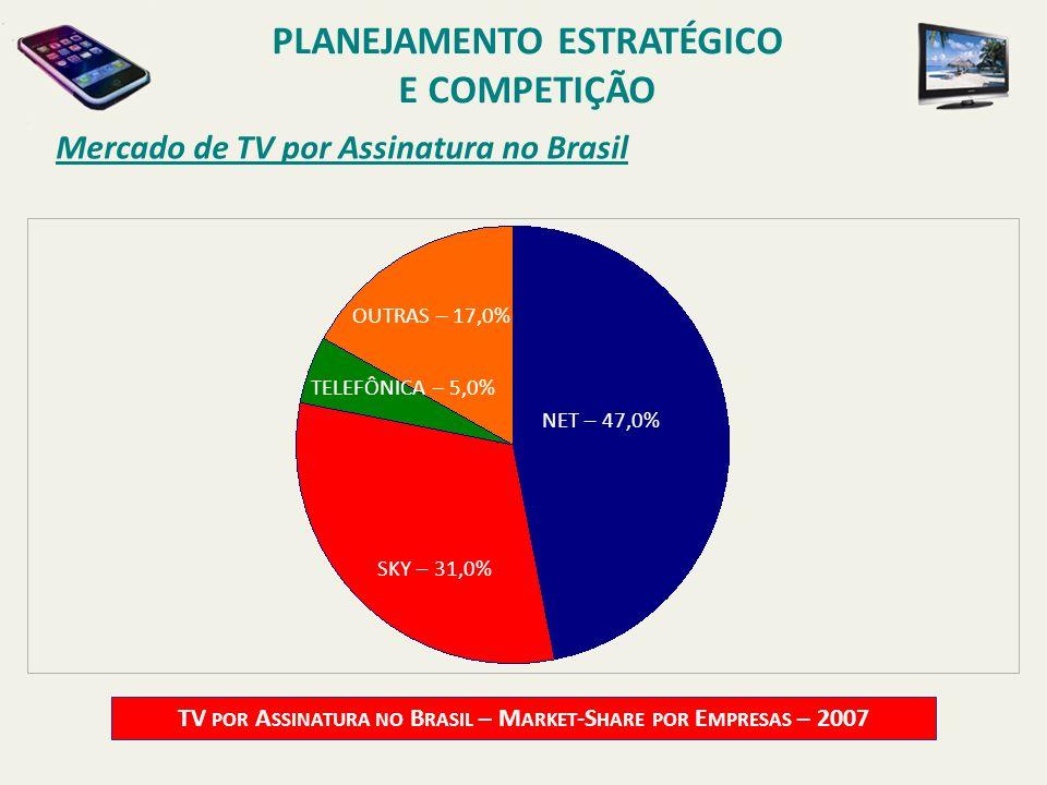 Mercado de TV por Assinatura no Brasil TV POR A SSINATURA NO B RASIL – M ARKET -S HARE POR E MPRESAS – 2007 NET – 47,0% TELEFÔNICA – 5,0% OUTRAS – 17,