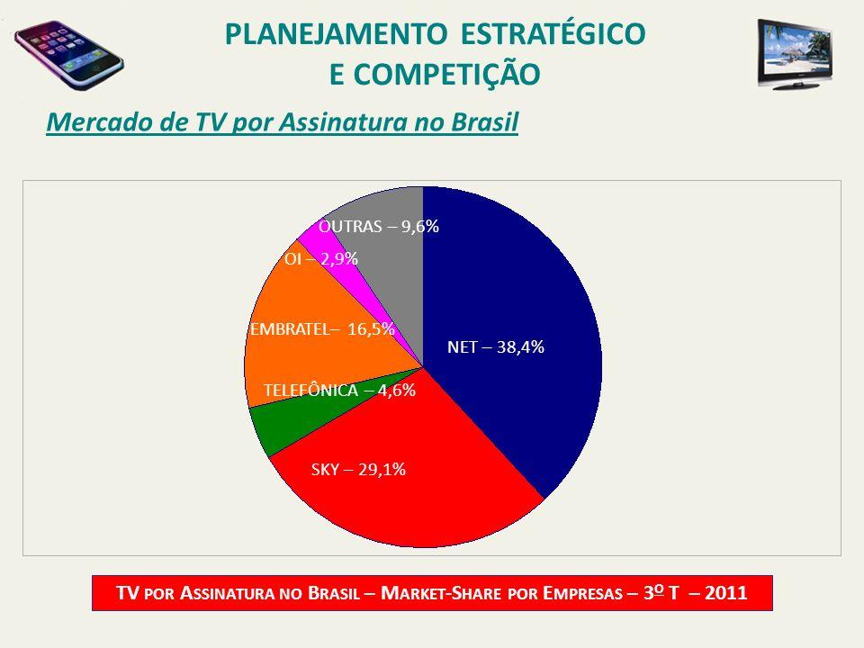 Mercado de TV por Assinatura no Brasil TV POR A SSINATURA NO B RASIL – M ARKET -S HARE POR E MPRESAS – 3 O T – 2011 NET – 38,4% TELEFÔNICA – 4,6% OUTR