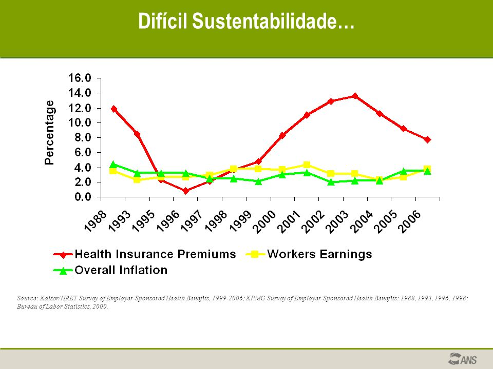 Source: Kaiser/HRET Survey of Employer-Sponsored Health Benefits, 1999-2006; KPMG Survey of Employer-Sponsored Health Benefits: 1988, 1993, 1996, 1998; Bureau of Labor Statistics, 2000.