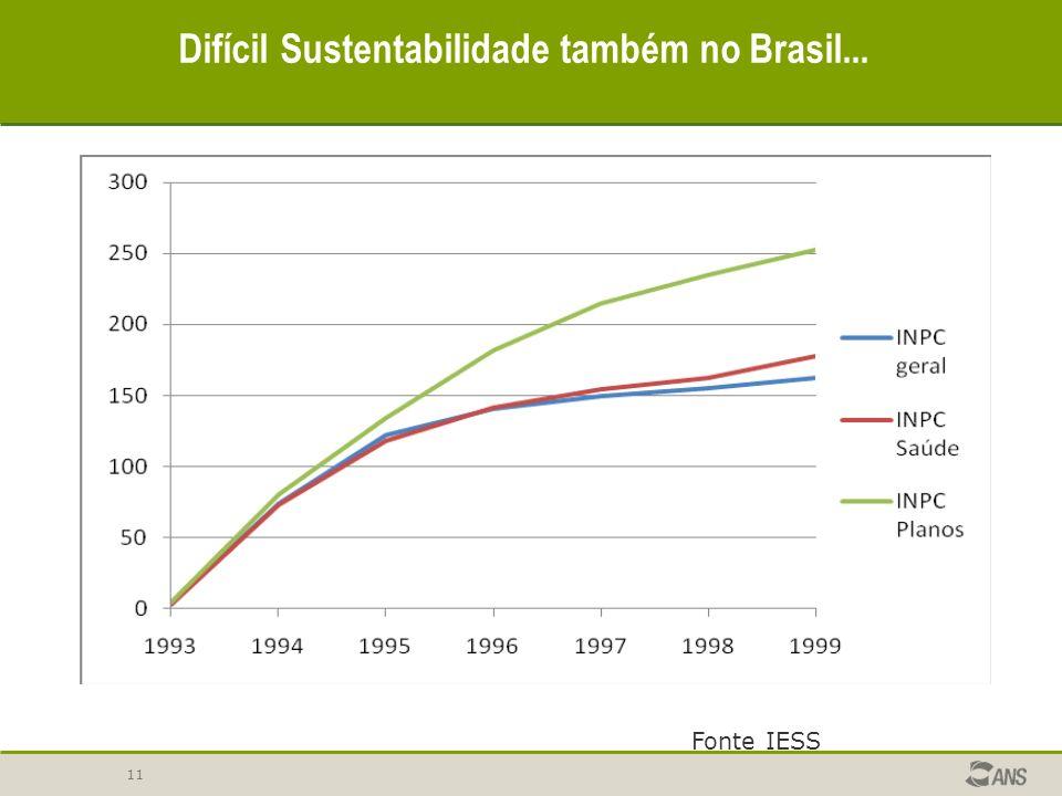 11 Difícil Sustentabilidade também no Brasil... Fonte IESS