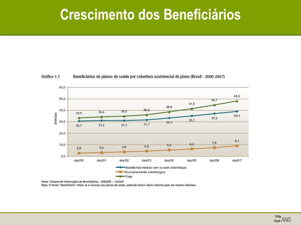 Crescimento dos Beneficiários