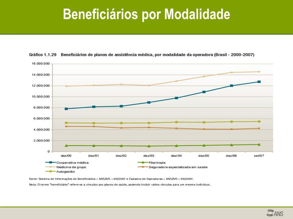 Beneficiários por Modalidade