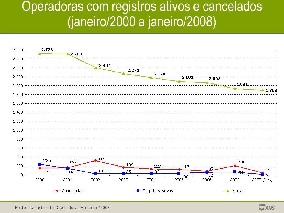 Operadoras com registros ativos e cancelados (janeiro/2000 a janeiro/2008) Fonte: Cadastro das Operadoras – janeiro/2008
