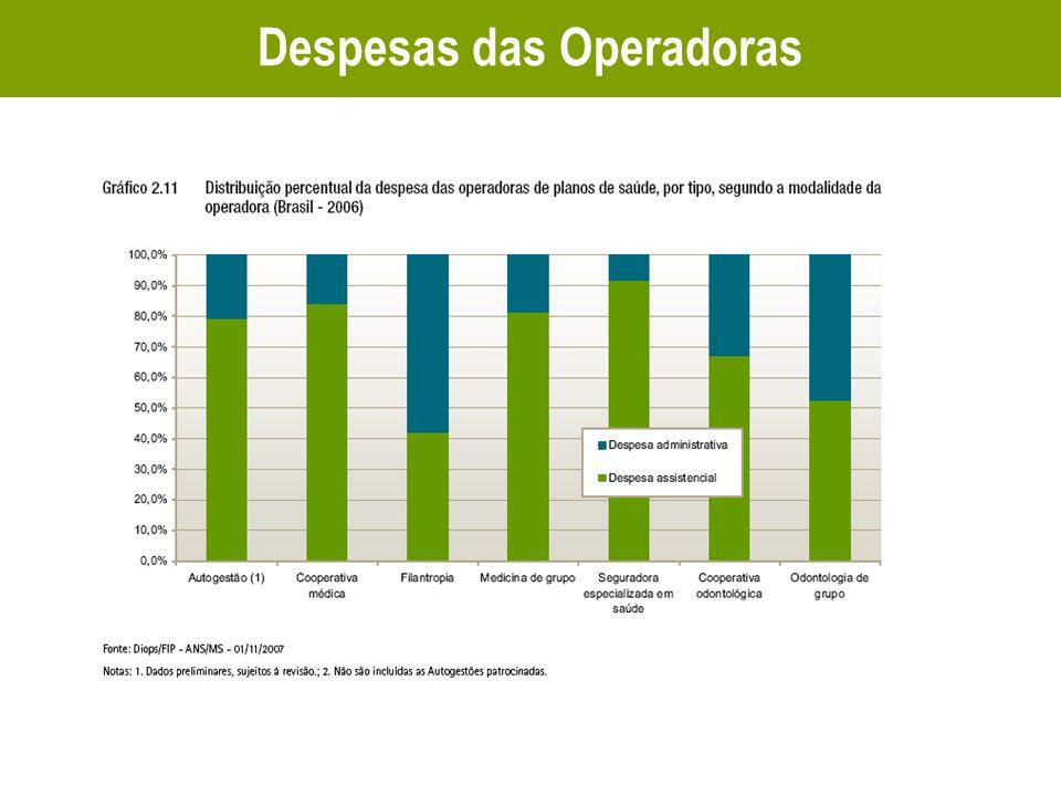 Despesas das Operadoras