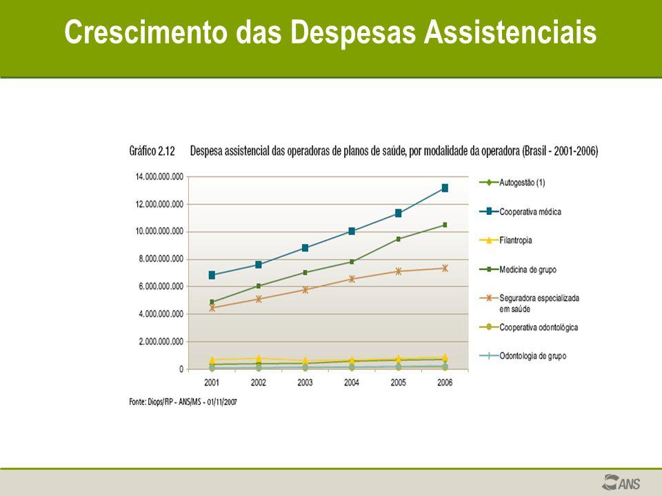 Crescimento das Despesas Assistenciais
