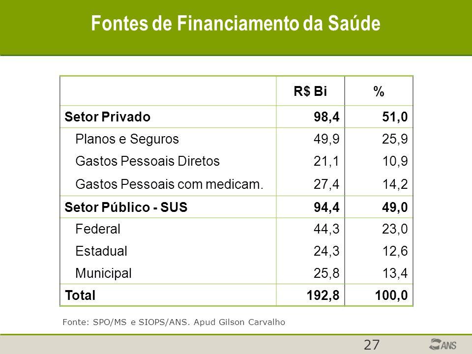 27 R$ Bi% Setor Privado 98,4 51,0 Planos e Seguros 49,9 25,9 Gastos Pessoais Diretos 21,1 10,9 Gastos Pessoais com medicam.