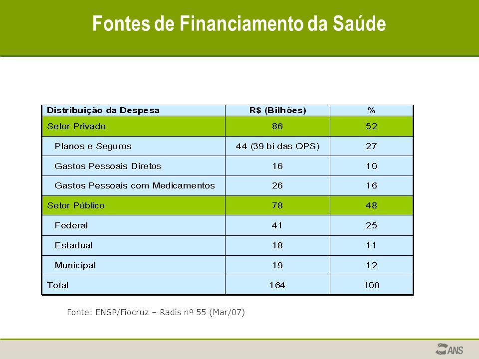 Fontes de Financiamento da Saúde Fonte: ENSP/Fiocruz – Radis nº 55 (Mar/07)