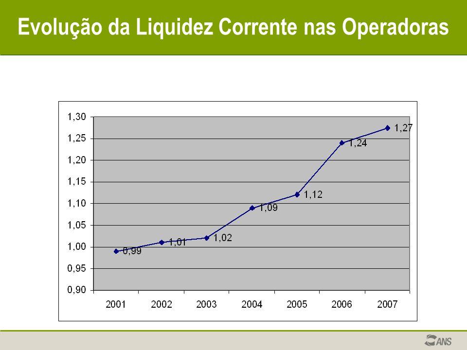 Evolução da Liquidez Corrente nas Operadoras