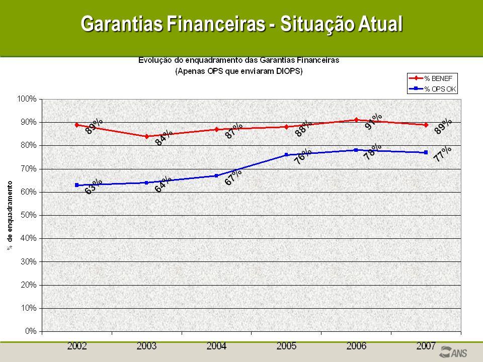 Garantias Financeiras - Situação Atual