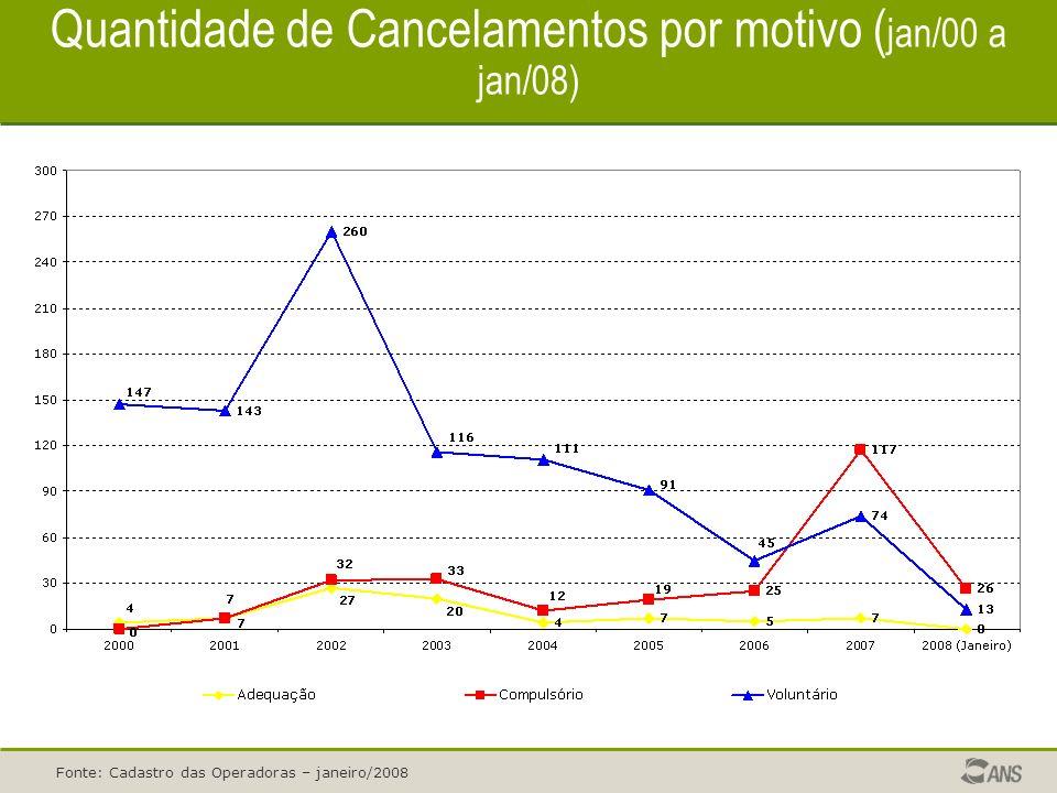 Quantidade de Cancelamentos por motivo ( jan/00 a jan/08) Fonte: Cadastro das Operadoras – janeiro/2008